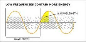 Berekening van kwart golflengte