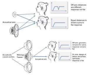 Coaxiale technologie