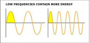 De bas bevat meer energie