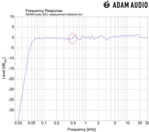 Grafische frequentie van de s2v-monitor