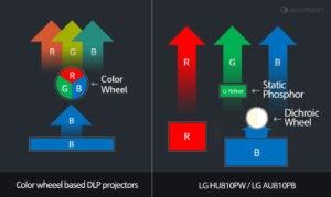 Log-Projector-Laser-Systeem