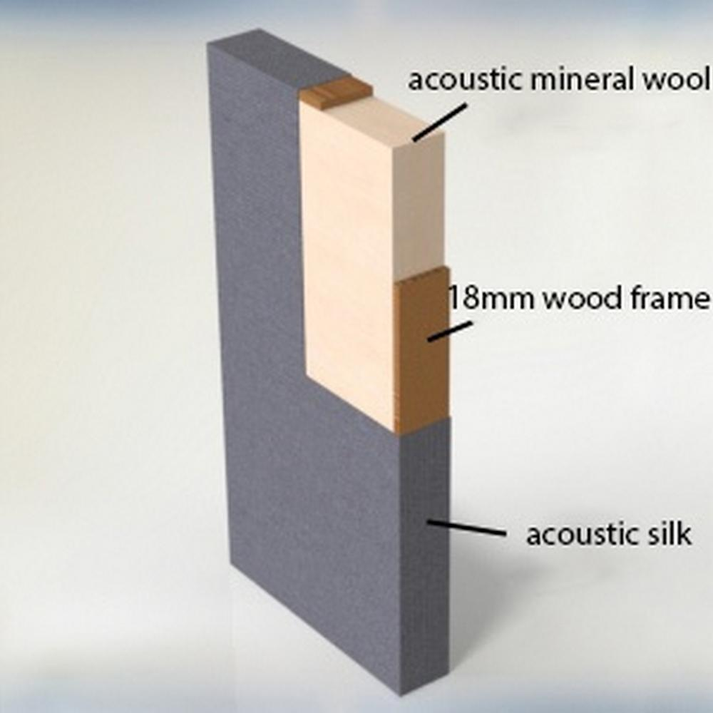 Samenstelling van het geluidsabsorberende paneel