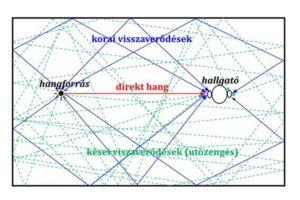 akoestische meting - cis-reflectievlakken