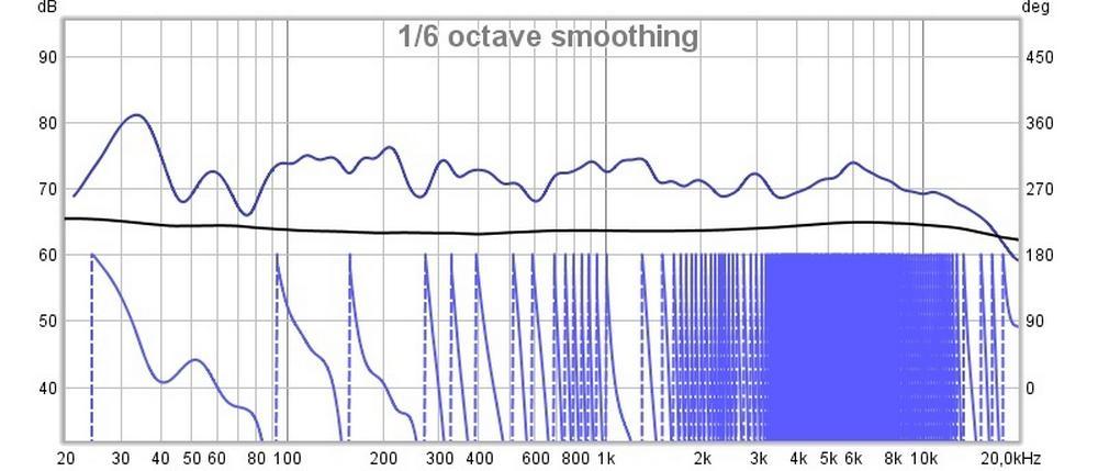 akoestische meting geluidsdrukwaarde