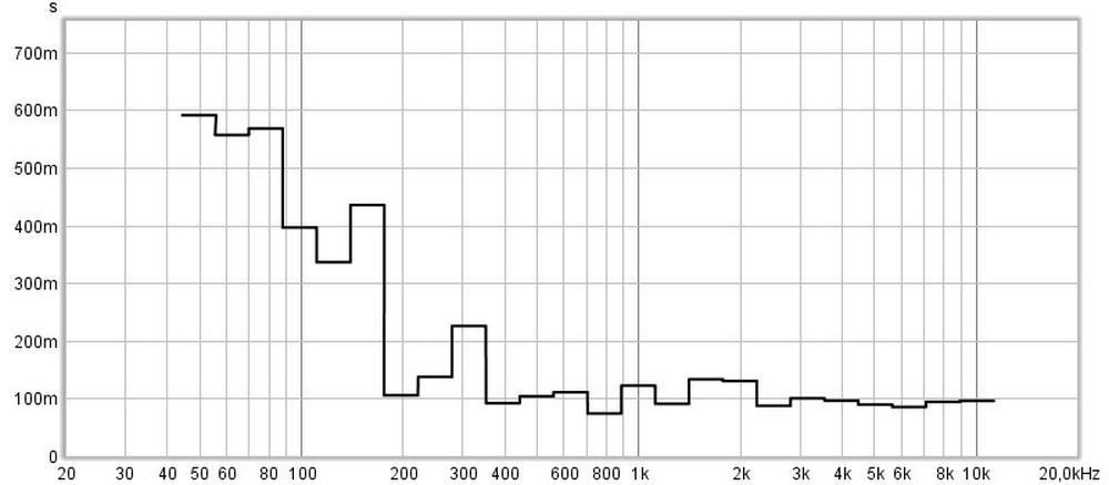 akoestische meting geluidsdrukwaarde-basstraps