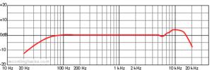 tlm-102 microfoon diagram